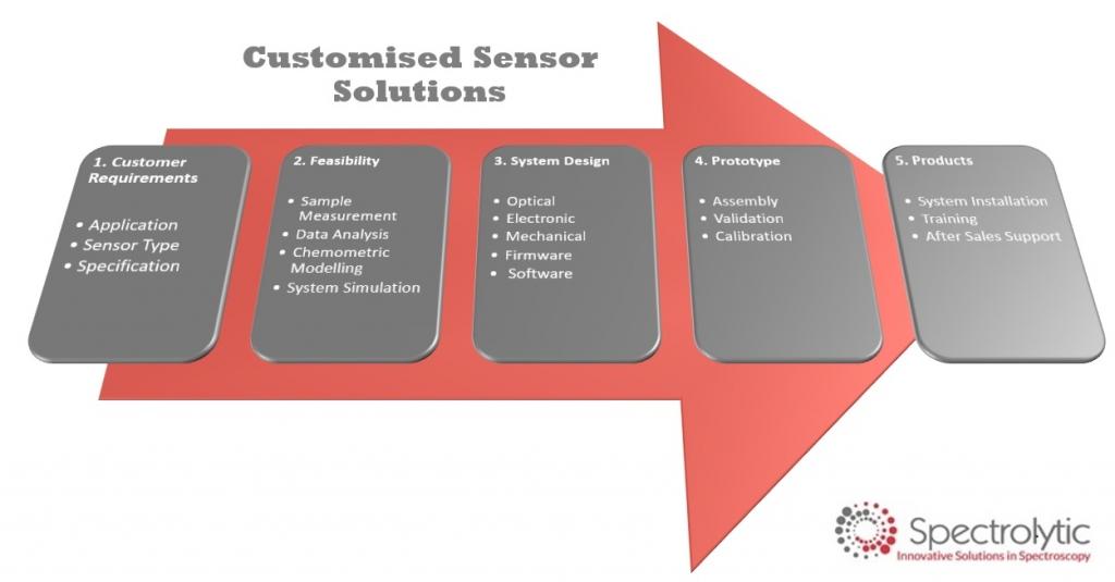 Spectrolytic customised ir sensor solutions.